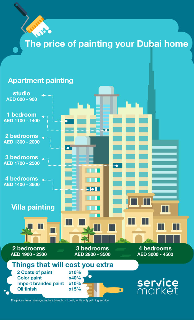 Infographic how much do painting services in dubai cost for How much does it cost to paint a room
