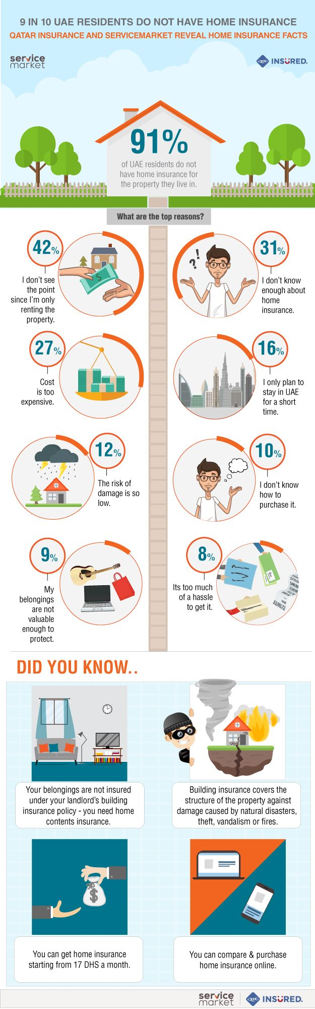 Only 9 Of Uae Residents Have Home Insurance The Home Project