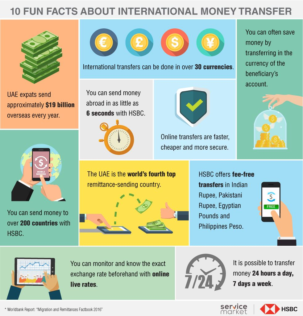 Facts About International Money Transfers