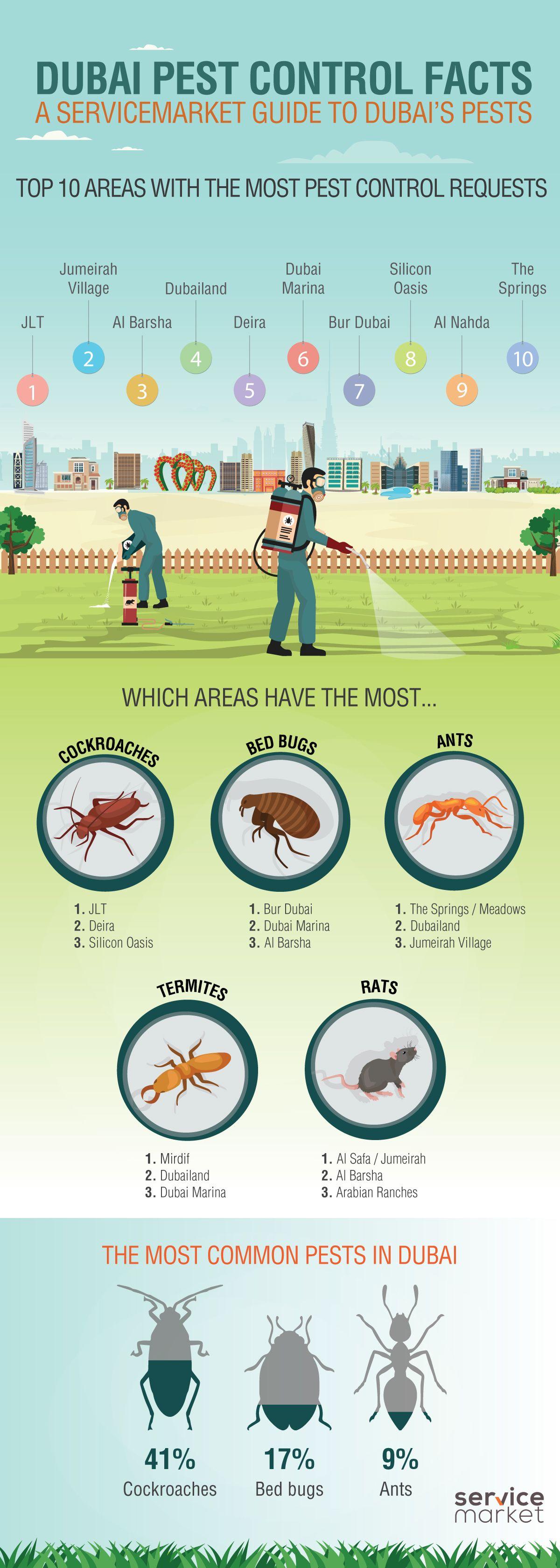 dubai-pest-control-trends-2017-infograph