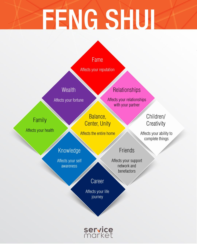 infographic feng shui. Feng Shui Basics For Interior Decor In Dubai Infographic
