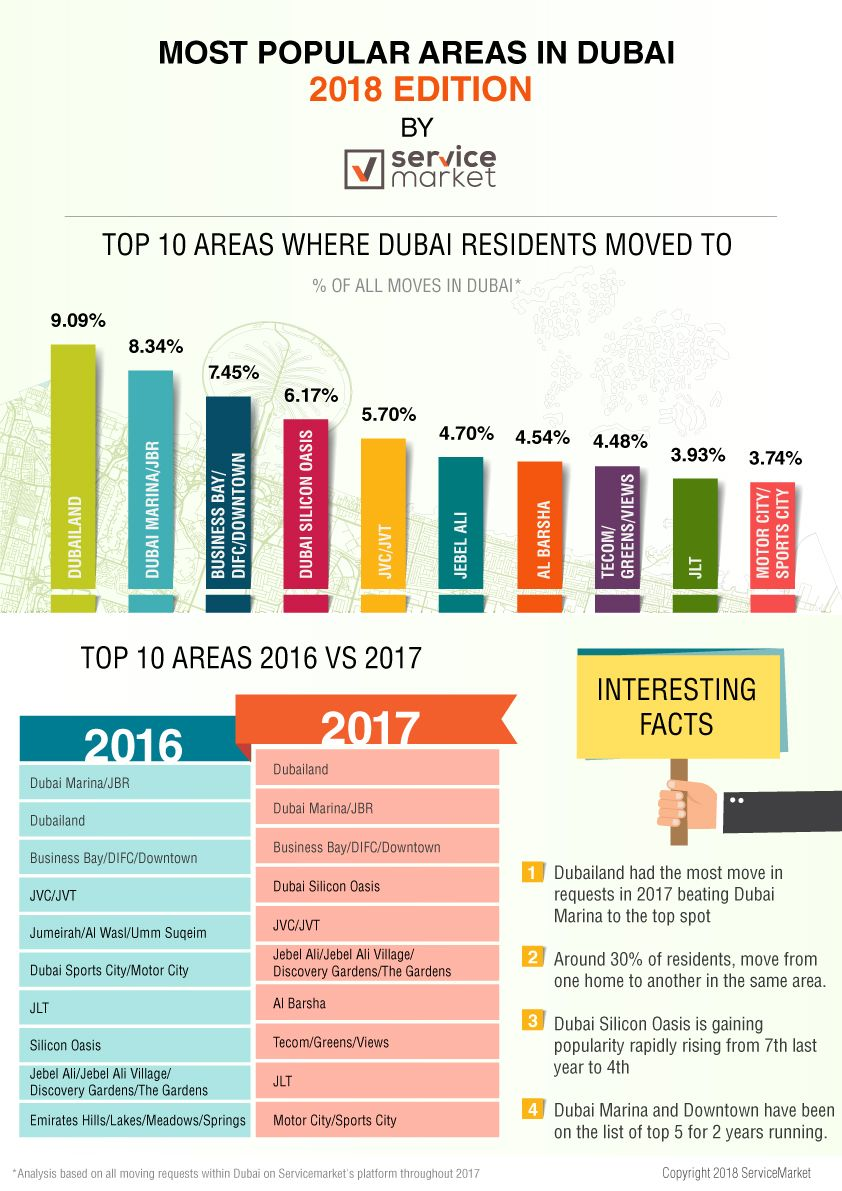Most Popular Areas in Dubai: Infographic: 2018 Edition