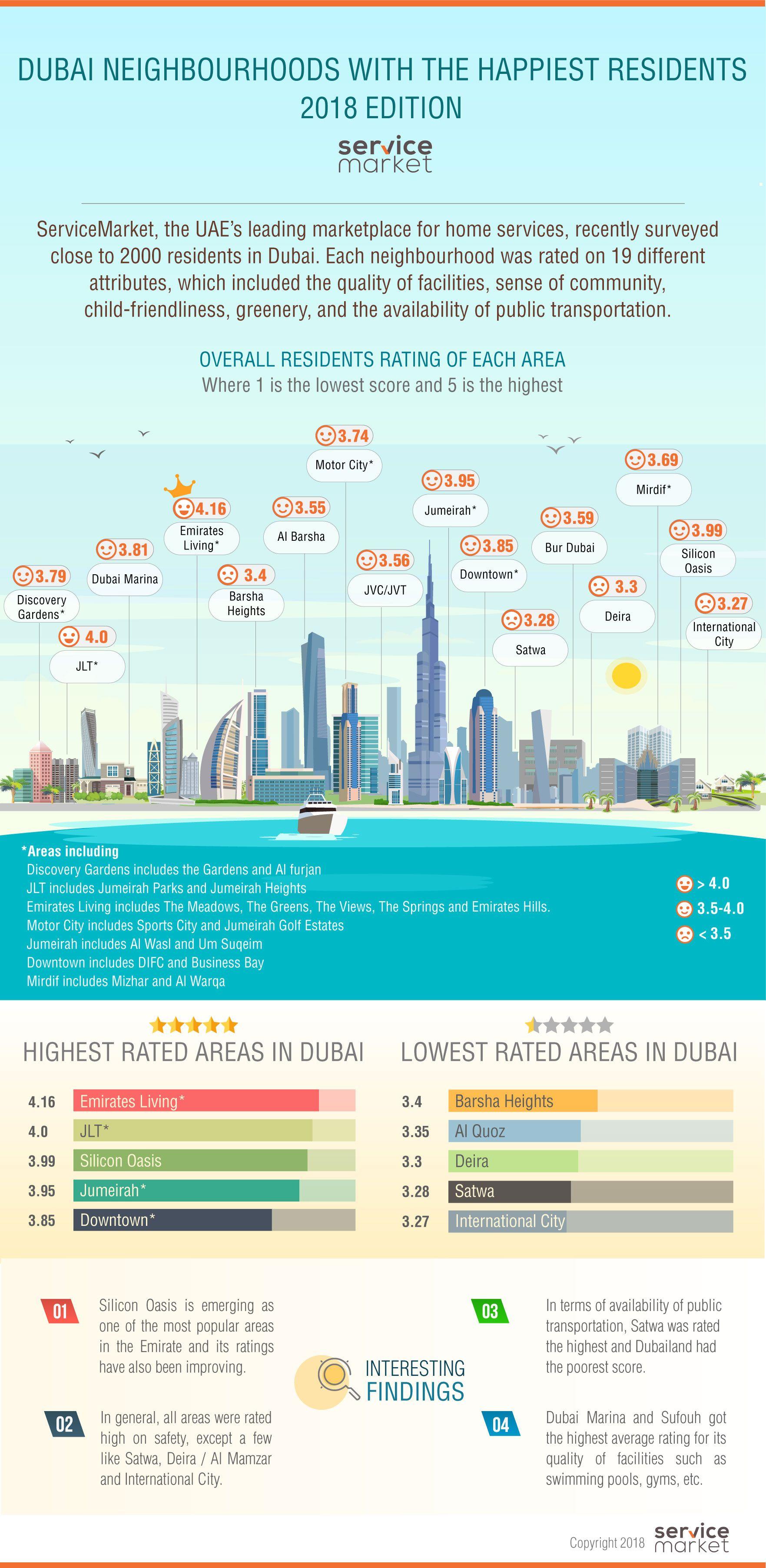 Dubai Neighbourhoods with the Happiest Residents